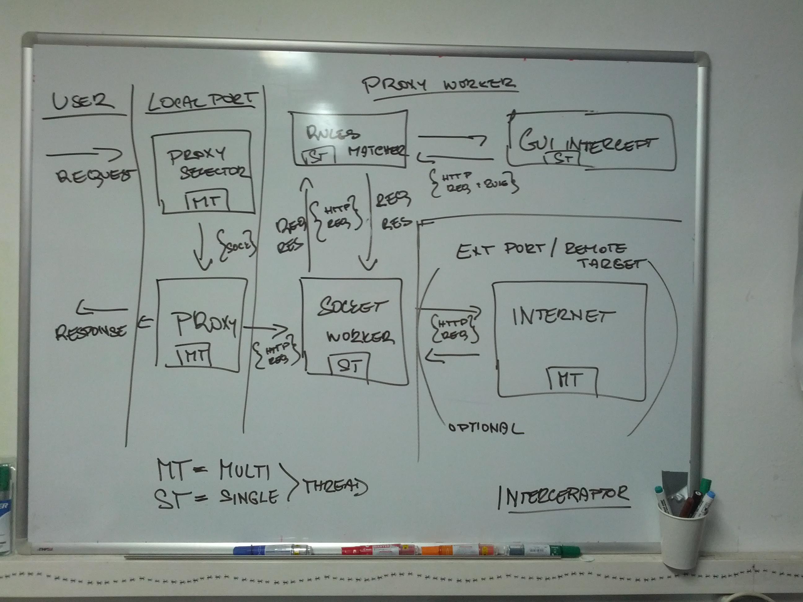 Thread schema