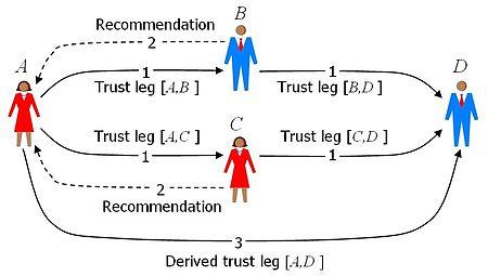450px-sl-trust-network.jpg